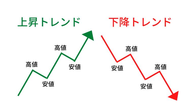 ダウ理論説明図