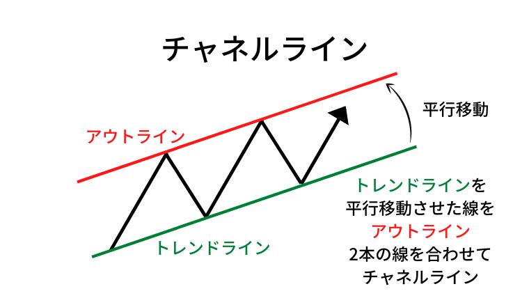 チャネルライン説明図