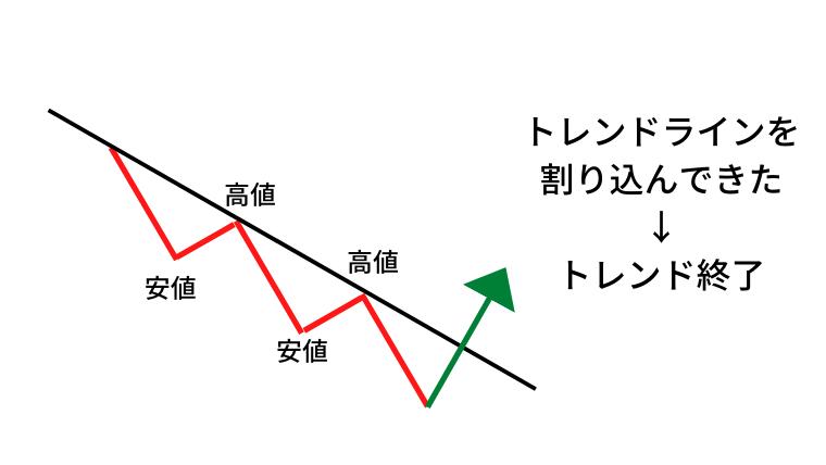 トレンドライン説明図
