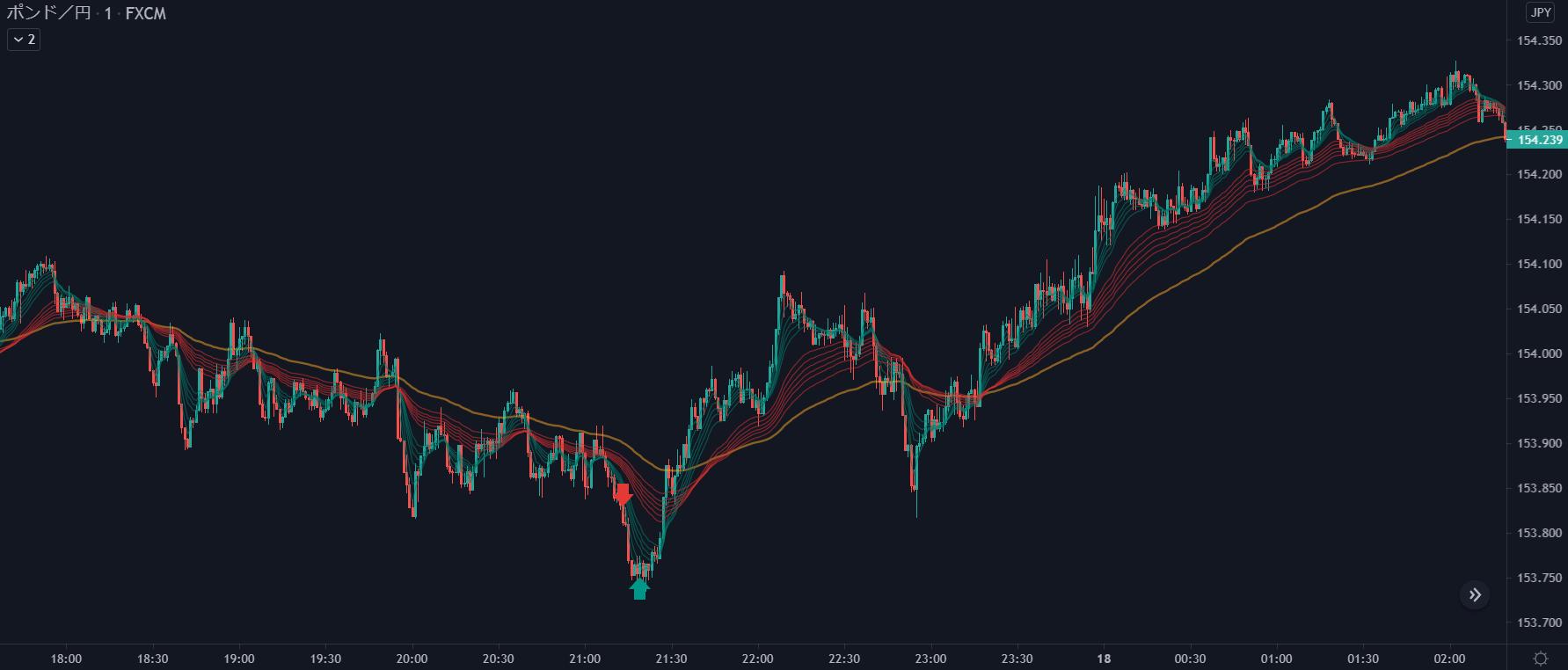 2021年5月17日ポンド円チャート