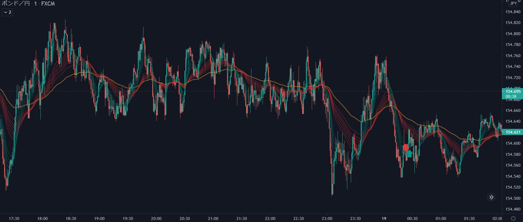 2021年5月18日ポンド円チャート