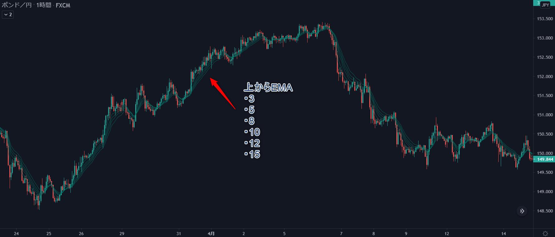 GMMA短期組チャート
