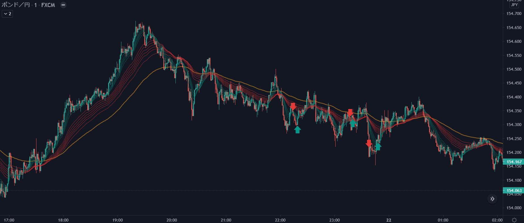 2021年5月21日ポンド円チャート