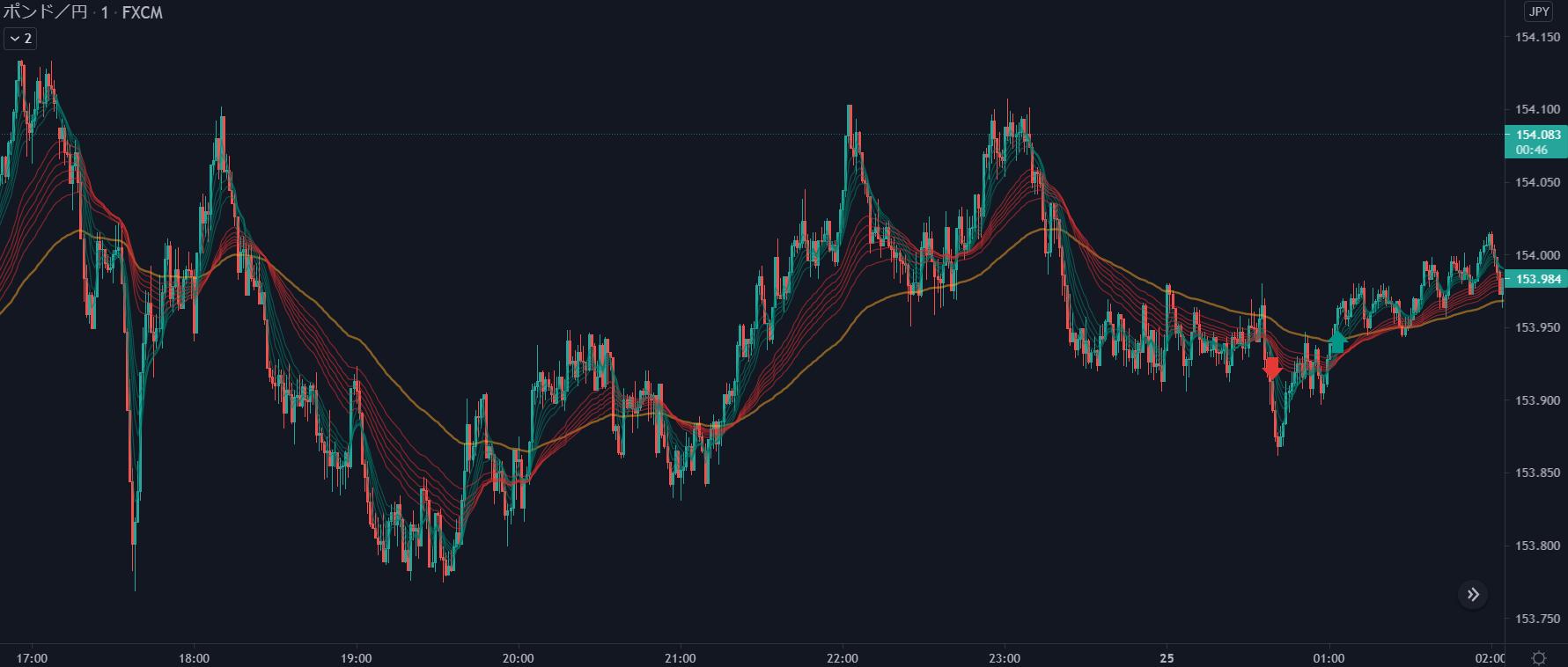 2021年5月24日ポンド円チャート