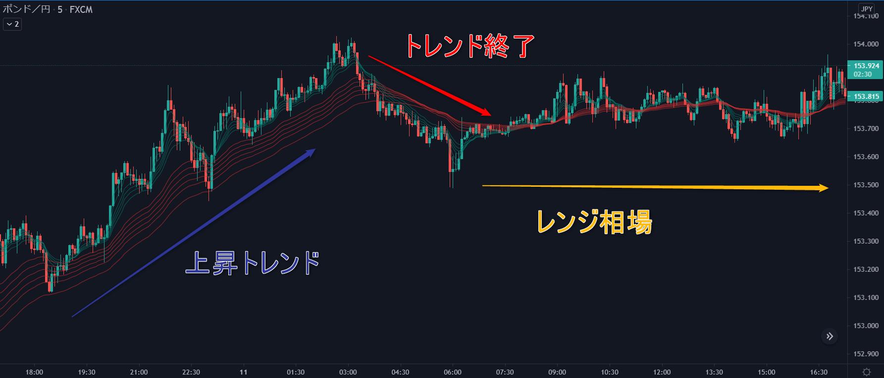 GMMAチャートトレンド転換図