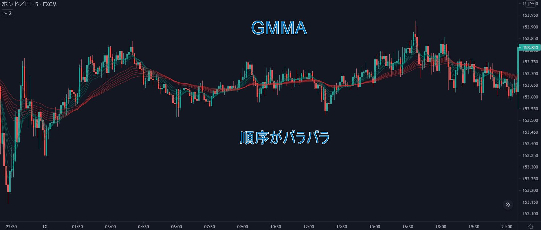 GMMAレンジ相場のチャート