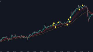 ポンド円チャート
